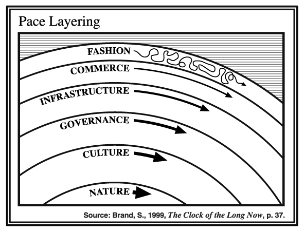 "Pace layering from ""The Clock of the Long Now"" by Stewart Brand"